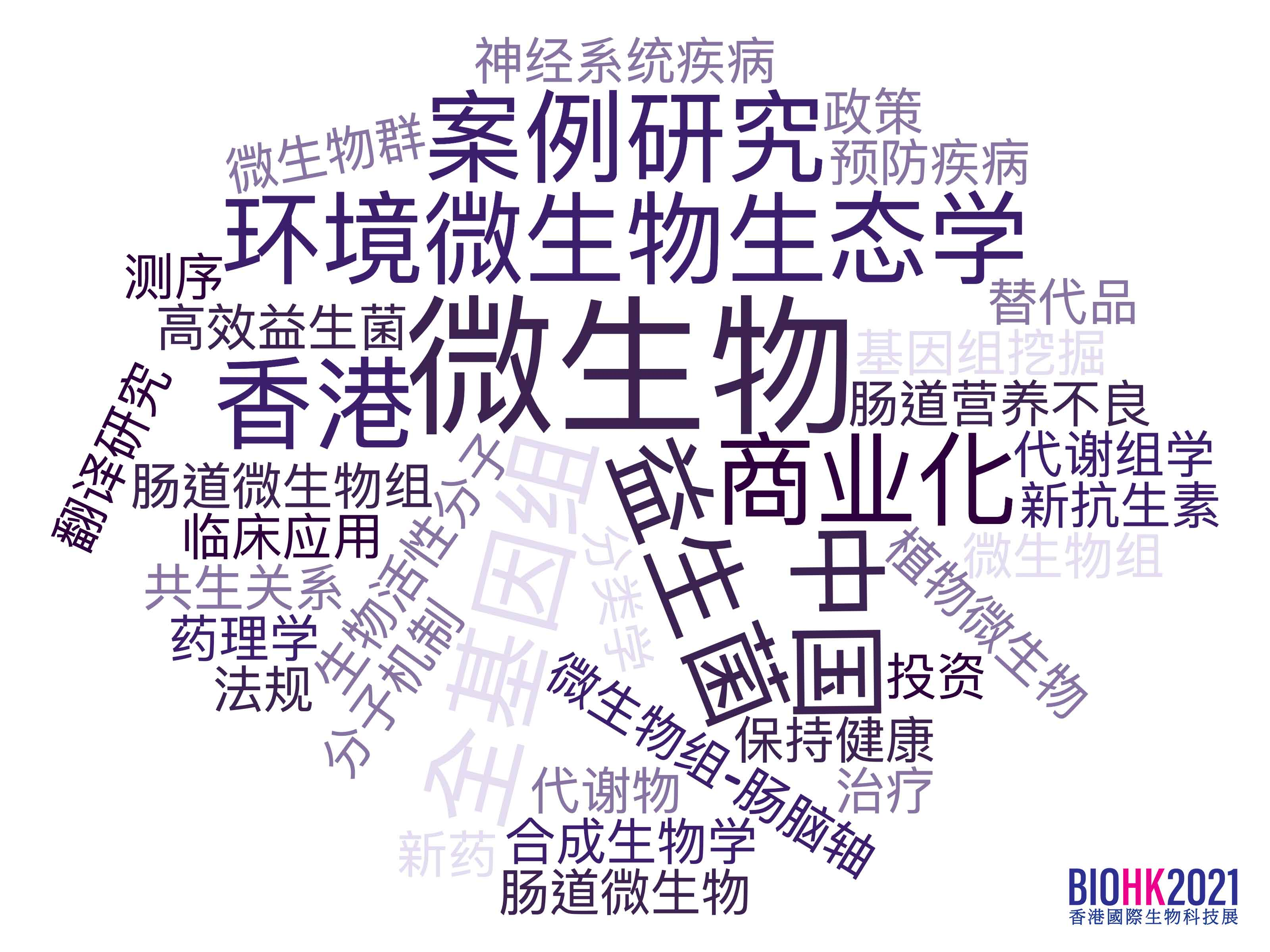 Topics Word Cloud Chinese